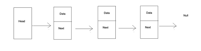 Data structure and algorithm learning - linked list and encapsulation of its common methods