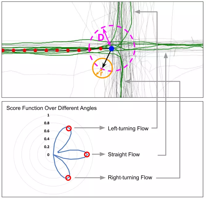 Just technology: improve the accuracy of road network estimation based on GPS trajectory