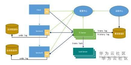 How to implement distributed transactions under microservice architecture?
