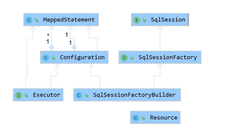 Complete solution of mybatis series (1): a persistence layer framework
