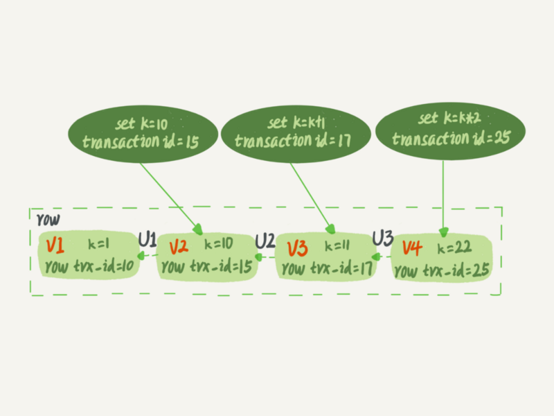 On the consistent reading of transaction isolation in MySQL