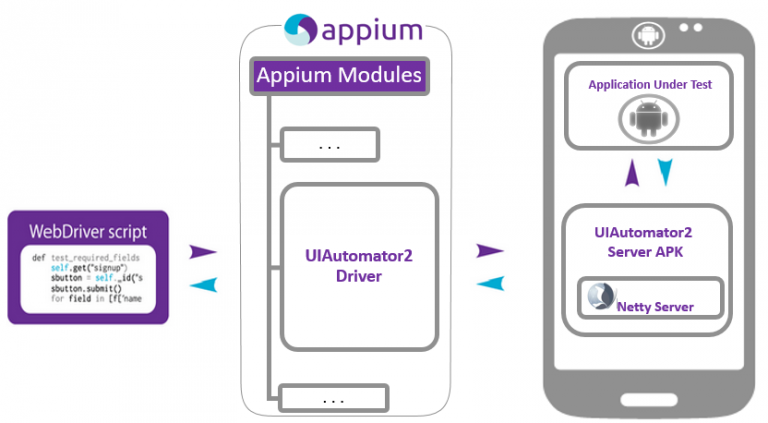 App automation, why does appium use uiautomator2?
