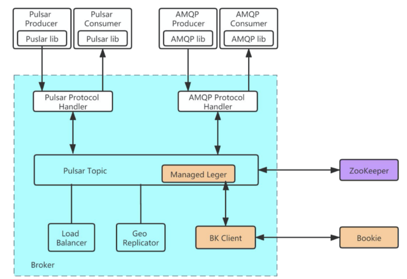 China Mobile Zhang Hao: design and application of AMQP on pulsar