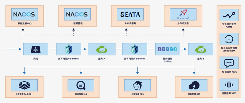 Spring cloud Alibaba, the only domestic open source project of spring community, graduated
