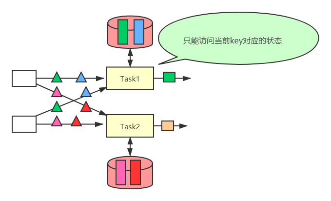 Flink internal exact only three axes: state, state back end and checkpoint