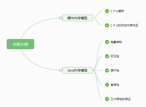 JAVA memory model that Xiaobai can understand