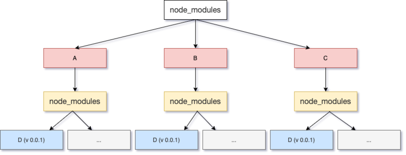 Details neglected in NPM dependency management