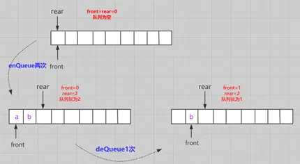This article takes you to understand the queue data structure