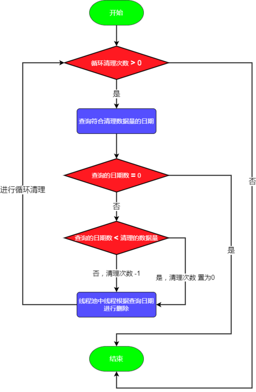 Application of process pool in project without regret