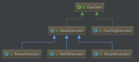 Don't understand mybatis first level cache? Let me tell you these five questions