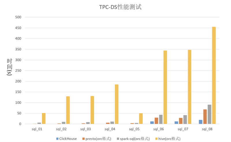 Case analysis of Tencent cloud EMR big data real time OLAP analysis