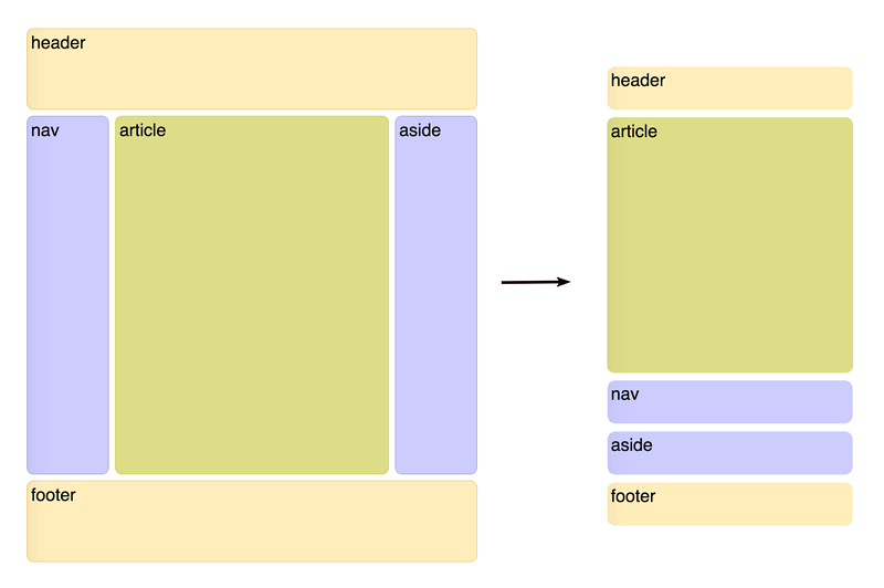 Flex layout tutorial, front-end will be the basic skills, interview will be the foundation