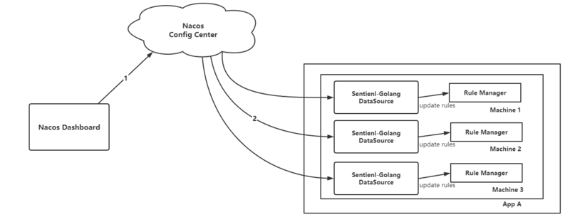 Sentinel go integrates Nacos to realize external dynamic data source