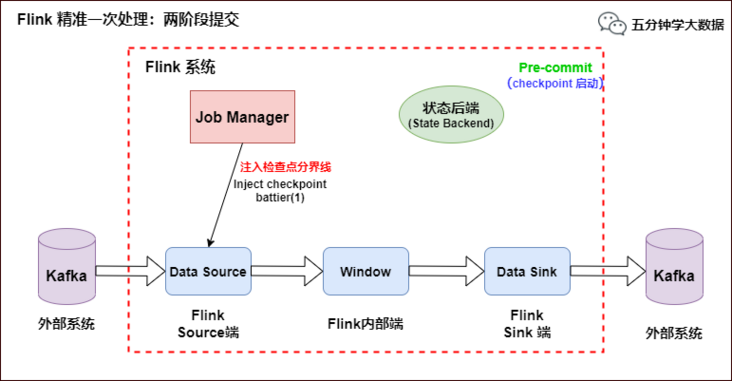 Hard core! Eight pictures to understand the end-to-end processing semantics of Flink exactly once