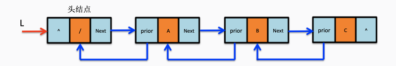The chain storage structure of linear list two way linked list and two way circular linked list