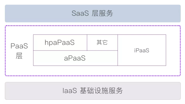 From no code to low code: the future of enterprise hpapaas