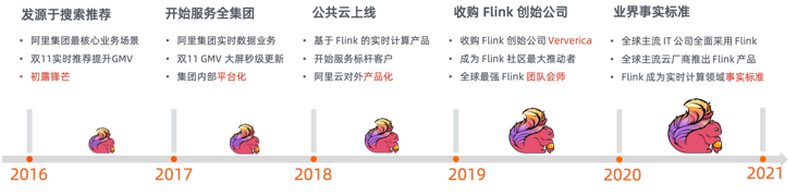 General introduction to Flink version of real-time computing