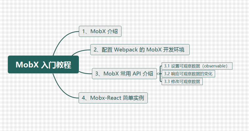 [mobx] mobx introduction