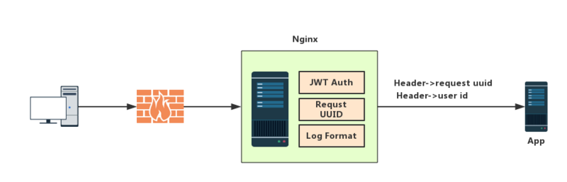 Implementation of JWT verification by nginx based on openresty