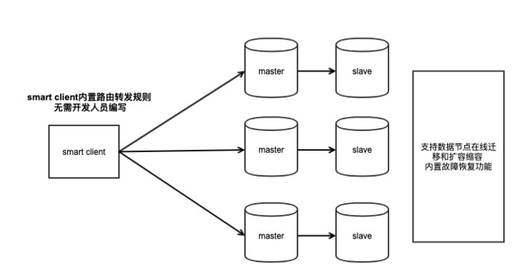 Comparison of redis clustering schemes: CODIS, twitter, redis cluster