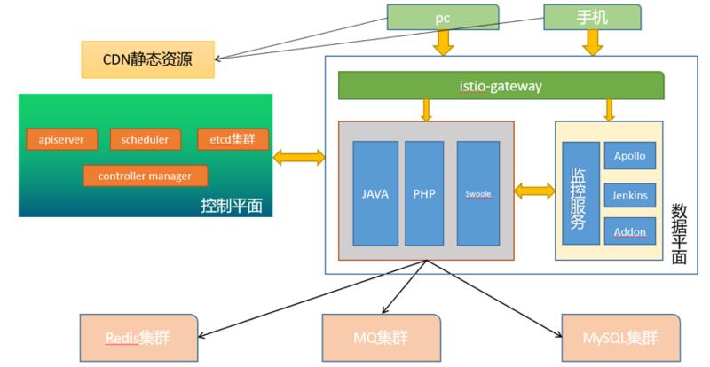 Microservice migration from spring cloud to kubernetes