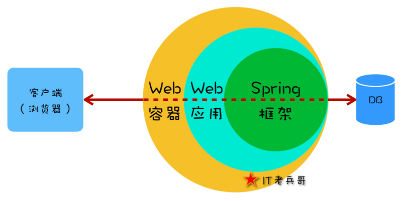 Illustrated spring: http request processing flow and mechanism [1]