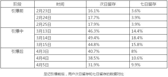 What is the most popular application background data in wechat?