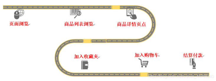 Good operation helper | Huawei DTM helps e-commerce applications realize rapid tracking of marketing data