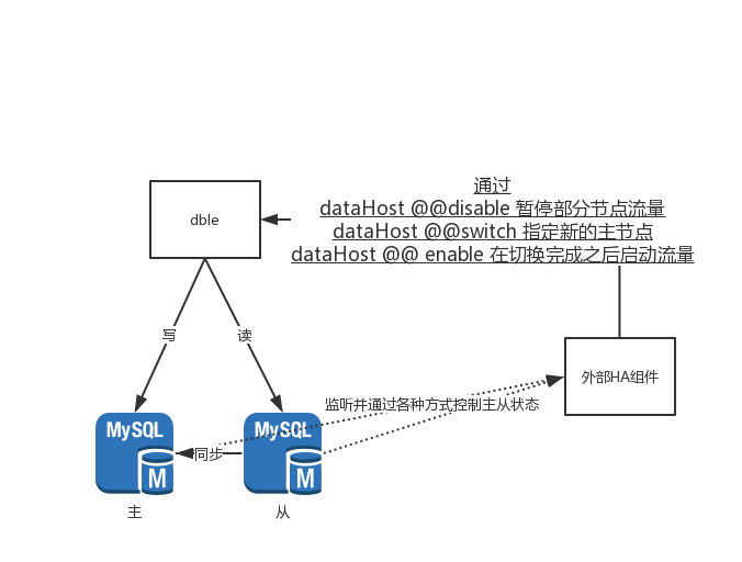 Detailed interpretation of distributed | dble release notes 2.19.09.0