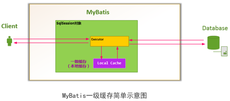 First level and second level cache of mybatis