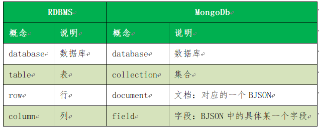 My name is mongodb. I don't know my story. After reading my story, you can get started!