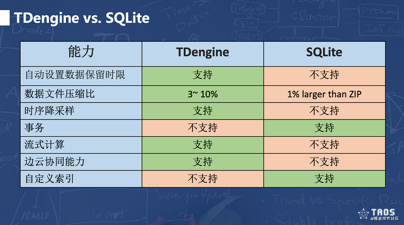 Young people don't talk about martial arts. The edge side data storage solution of tdengine challenges SQLite