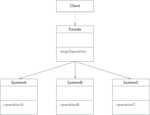 Analysis of Objective-C design pattern appearance