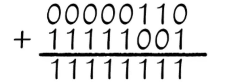 The trouble caused by translation: the checksum of IP, ICMP, TCP and UDP packets