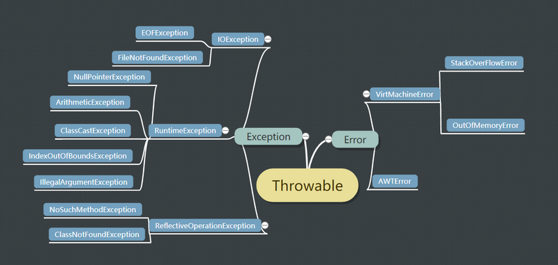 Basic part: deep analysis of Java exception
