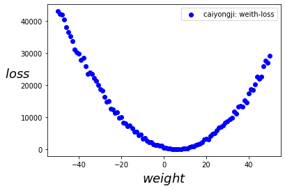 Machine learning (2): understand linear regression and gradient descent and make simple prediction