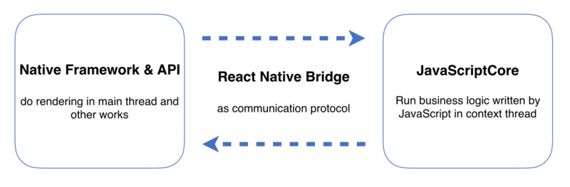 From React Native to Flutter, the Truth of Mobile Cross-Platform
