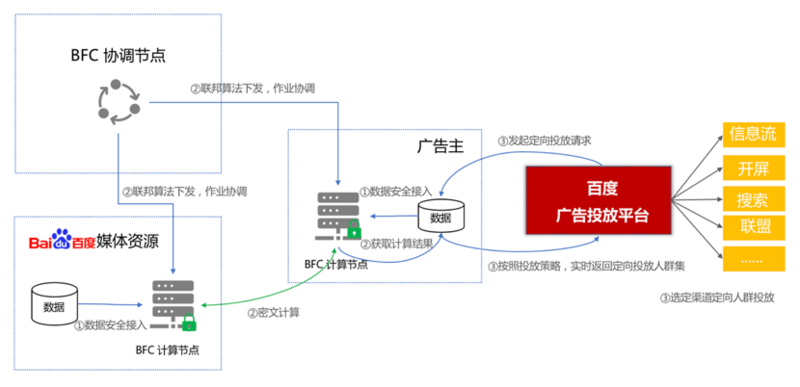 How to use federal computing to improve the effect of RTA delivery?