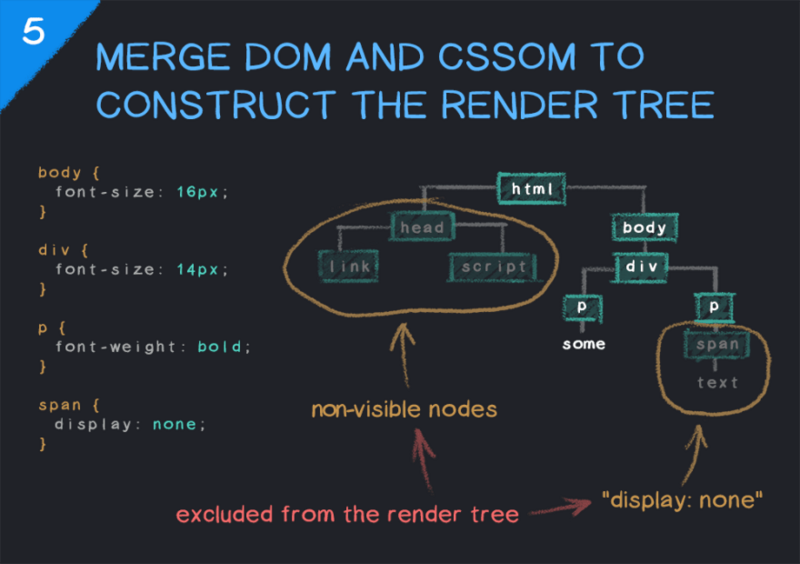 6 pictures let you understand the process of rendering web page by browser