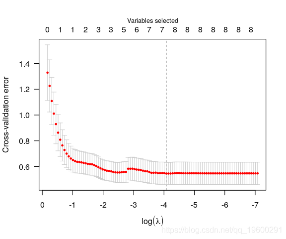 Using non convex penalty function regression (SCAD, MCP) to analyze prostate data in R language