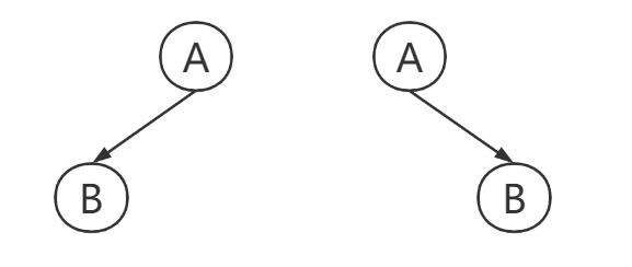 Let you understand how to analyze the binary tree algorithm through examples (question: Pat tree isomorphism)