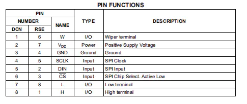 Pin definition