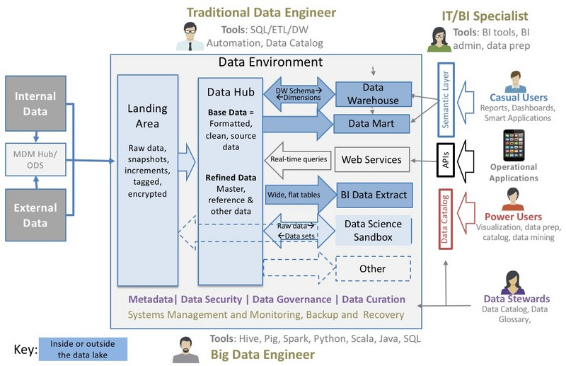 Ten Characteristics of Modern Data Architecture