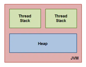 Gnawing concurrency (10): the internal principle of memory model