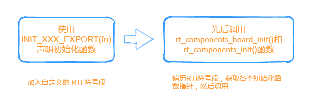 RT thread learning notes -- (3) analysis of RT thread automatic initialization mechanism