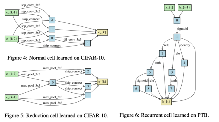 Darts: classic network search method based on gradient descent, open end-to-end network search   ICLR 2019