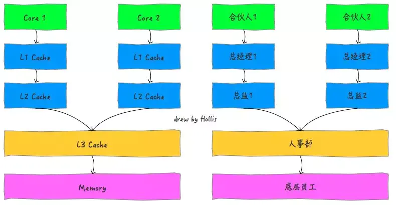 Gnawing concurrency (9): the foundation of memory model