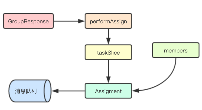Kafka two-level scheduling for distributed coordination of microservice task assignment in golang