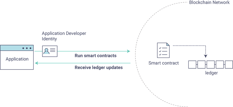Develop your first blockchain application with hyperledger fabric