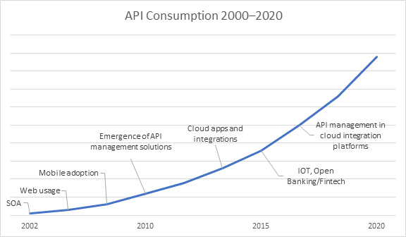 Learn how data and APIs drive the economy of the future